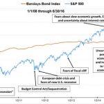 Barclays Bond Index vs S&P 500