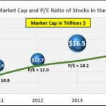 Aggregate Market Cap and P/E Ration of Stocks in the S&P 500 Index
