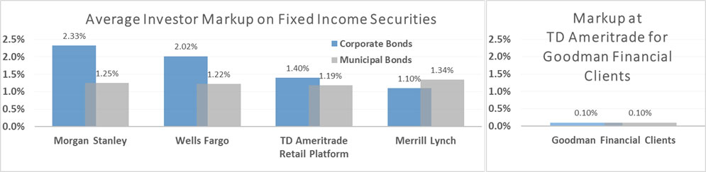 Average Investor Markup on Fixed Income Securities vs Markup at TD Ameritrade for Goodman Financial Clients