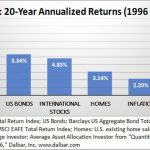 Dalbar: 20-Year Annualized Returns (1996-2015)