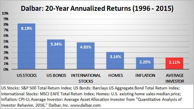 Dalbar: 20-Year Annualized Returns (1996-2015)