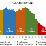 US Citizens by Age