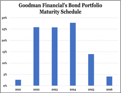 Goodman Financial's Bond Portfolio Maturity Schedule
