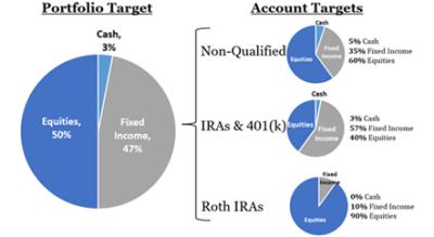 Tax-Efficient Allocation